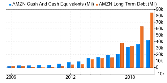 Amazon.com Stock Is Estimated To Be Fairly Valued