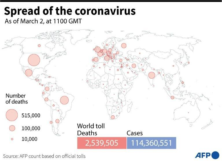 Global death toll and coronavirus cases as of March 2, 2021 based on AFP tallies