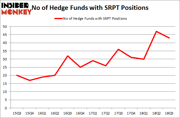 No of Hedge Funds with SRPT Positions