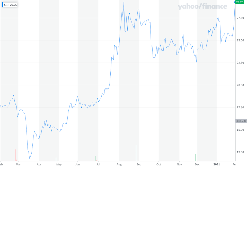 The performance of silver (year to date). Source: Yahoo Finance