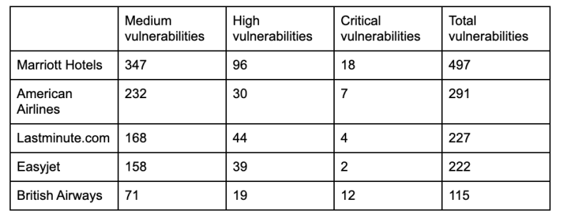 Tablenotes: Tested in June 2020. Vulnerabilities identified by industry-standard methods. Total vulnerabilities include 'low' impact. Vulnerabilities may include 'false positives': domains not actually owned by the company, or risks fixed during engagement with the brands. Which? revised anything specifically refuted by the brands.