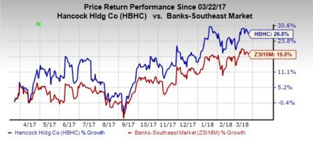 Strong balance sheet position, and good earnings and revenue growth prospects make Hancock Holding (HBHC) stock a solid bet now.
