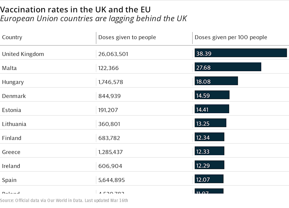 Vaccination rates in the UK and the EU