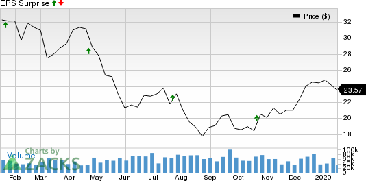 Halliburton Company Price and EPS Surprise