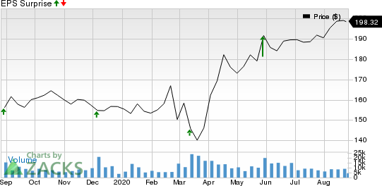 Dollar General Corporation Price and EPS Surprise