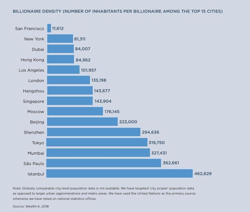 San Francisco is densely populated with billionaires. (Photo: Wealth-X)