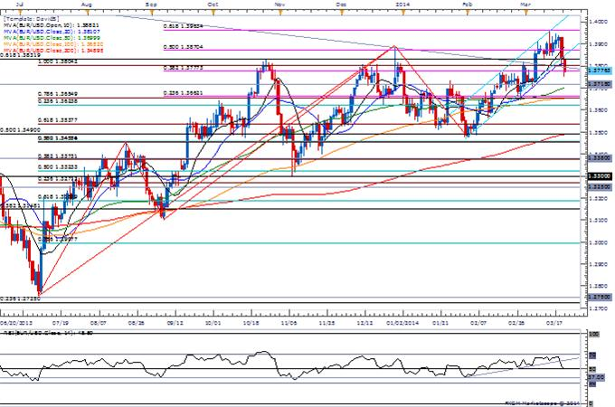 Forex-EURUSD-Eyes-Downside-Targets-as-Pair-Searches-for-Higher-Low_body_Picture_1.png, EUR/USD Eyes Downside Targets as Pair Searches for Higher Low