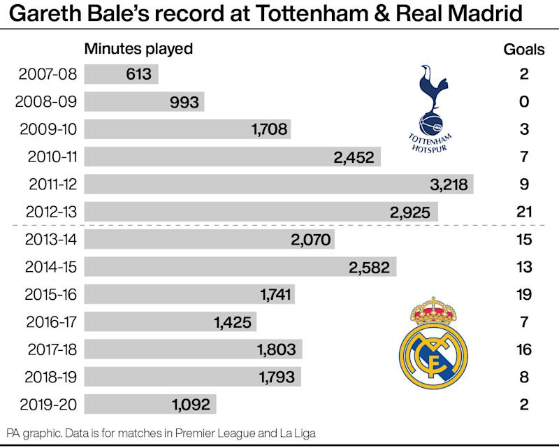 Bale has spent noticeably less time on the field in recent seasons