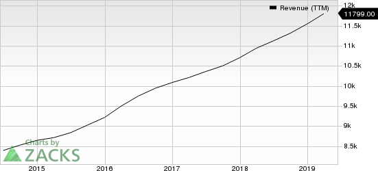 Infosys Limited Revenue (TTM)