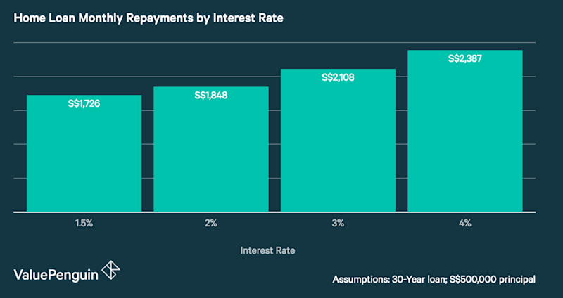 Home Loan Monthly Repayments by Interest Rate