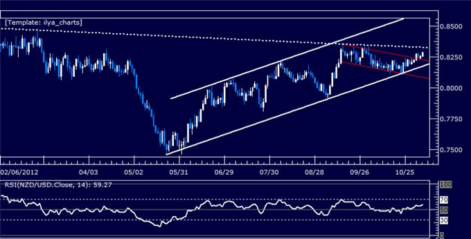 Forex_Analysis_NZDUSD_Classic_Technical_Report_11.06.2012_body_Picture_5.png, Forex Analysis: NZDUSD Classic Technical Report 11.06.2012