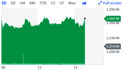 Wetherspoon stock as still up more than 4% by 3.15pm in London.