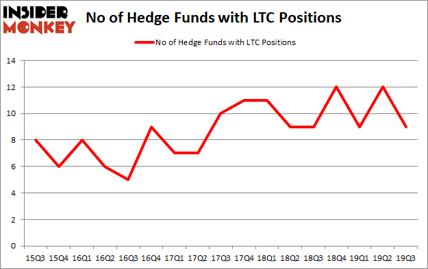 Is LTC A Good Stock To Buy?