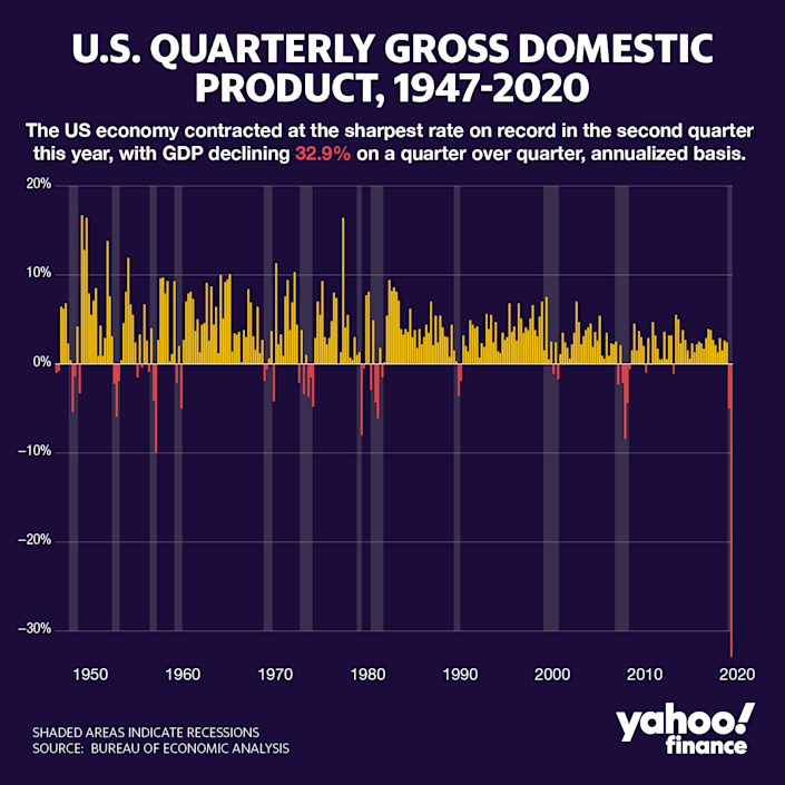 David Foster/Yahoo Finance