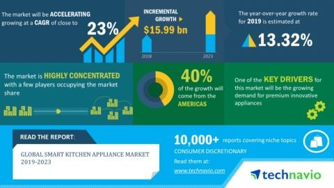 Global Smart Kitchen Appliance Market 2019-2023 | Advent of Multi-Cooking Functionalities in Smart Cooking Appliances to Boost Growth | Technavio