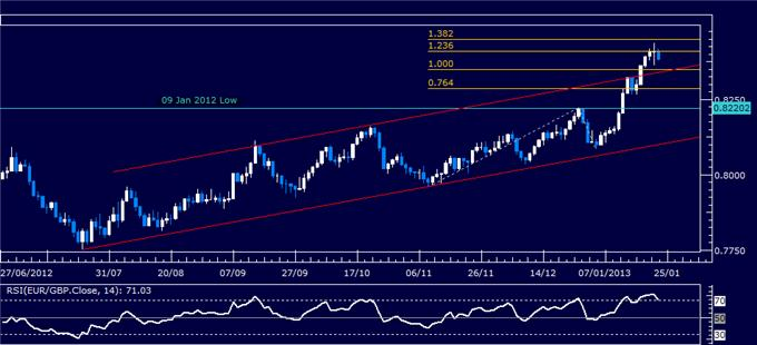 Forex_Analysis_EURGBP_Classic_Technical_Report_01.23.2013_body_Picture_1.png, Forex Analysis: EUR/GBP Classic Technical Report 01.23.2013