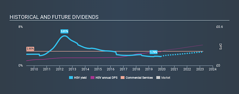 LSE:HSV Historical Dividend Yield, December 1st 2019
