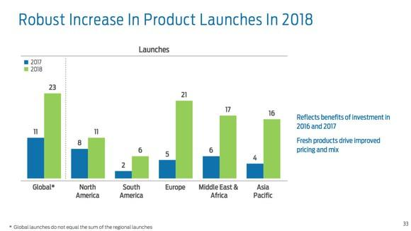A slide from Ford's fourth-quarter earnings presentation showing that it has 23 new or refreshed products set to launch in 2018, up from just 11 in 2017.