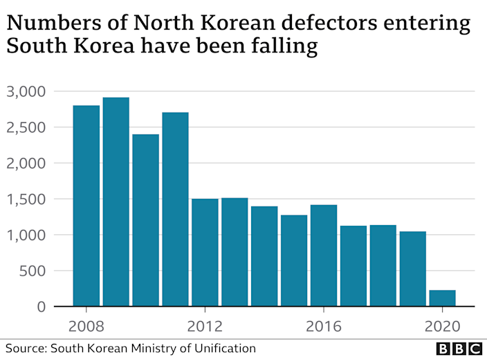 Graphic shows the number of people who have entered South Korea from North Korea