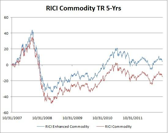RICI Commodity TR - 5 Yrs