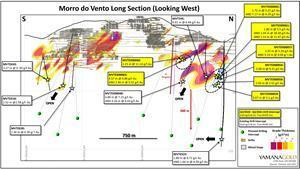 Morro do Vento Long Section (Looking West) Highlighting Recent Drilling Results at Main Reef Zone.