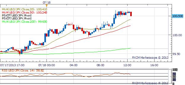 Dollar_Strength_Continues_as_Aussie_and_Yen_Tumble_Bernanke_Testifies_To_Senate_body_Picture_1.png, Dollar Strength Continues as Aussie and Yen Tumble; Bernanke Testifies To Senate