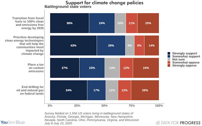 Polling commissioned by the liberal think tank Data for Progress shows strong support in key battleground states for Democratic presidential hopeful Joe Biden's climate policies. (Photo: Data for Progress)