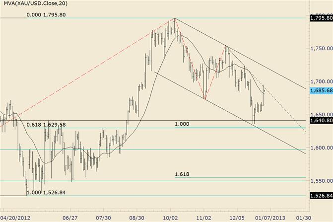 Commodity_Technical_Analysis_Gold_Probes_Short_Term_Trendline_body_gold.png, Commodity Technical Analysis: Gold Probes Short Term Trendline