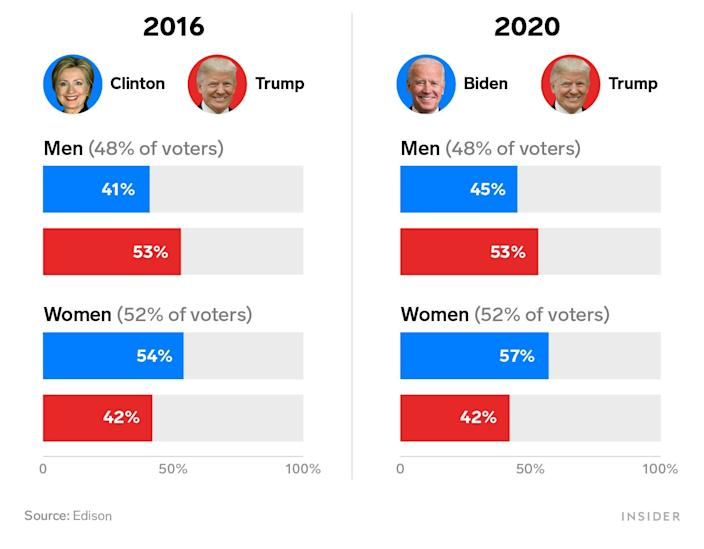 2016 vs 2020 gender voting