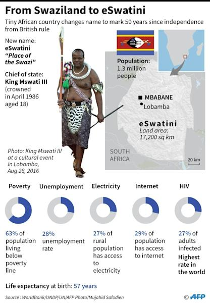 Map and factfile on Swaziland, renamed to eSwatini