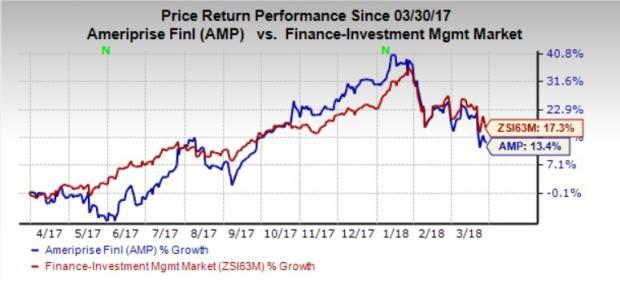 Supported by a solid balance sheet and efforts to constantly modify its portfolio, Ameriprise (AMP) remains well poised for growth. Yet, higher costs might hurt profits.