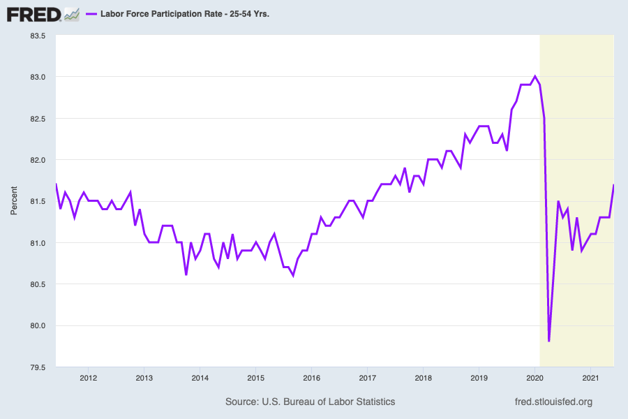 The labor force participation rate for prime age workers rose to its highest level since the pandemic began and matching the rate seen in January 2018, a time when the labor market was strong enough the Fed raised rates four times over the next year. (Source: FRED)