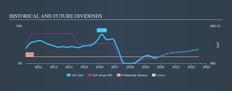 ASX:CUP Historical Dividend Yield, September 22nd 2019