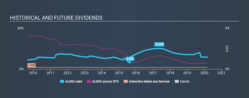 ENXTPA:ALDNX Historical Dividend Yield, February 29th 2020