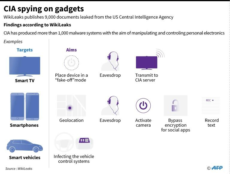 Graphic outlining technical objectives of CIA hacking schemes, according to a new document release by WikiLeaks