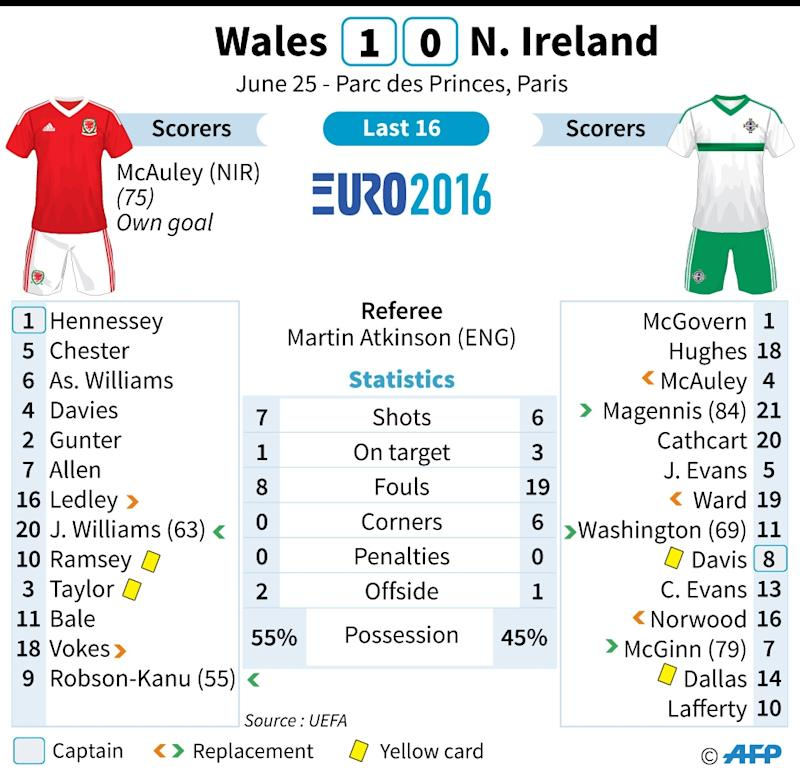 Own goal sends Wales to Euro quarters
