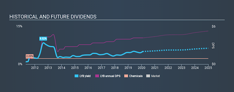 NYSE:LYB Historical Dividend Yield, January 29th 2020