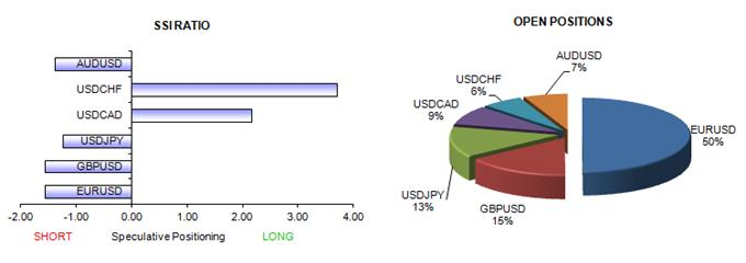 ssi_table_story_1_body_Picture_6.png, Forex Analysis: Trading Crowd Shift Points to Australian Dollar Top