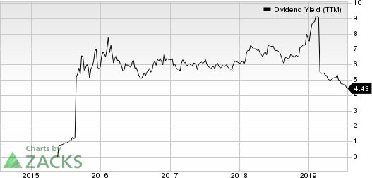 Clearway Energy, Inc. Dividend Yield (TTM)