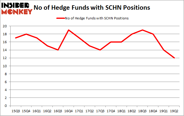 No of Hedge Funds with SCHN Positions
