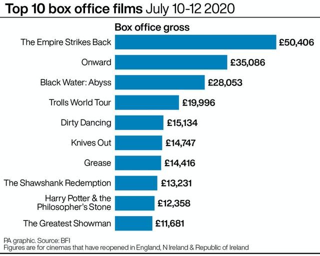 SHOWBIZ BoxOffice