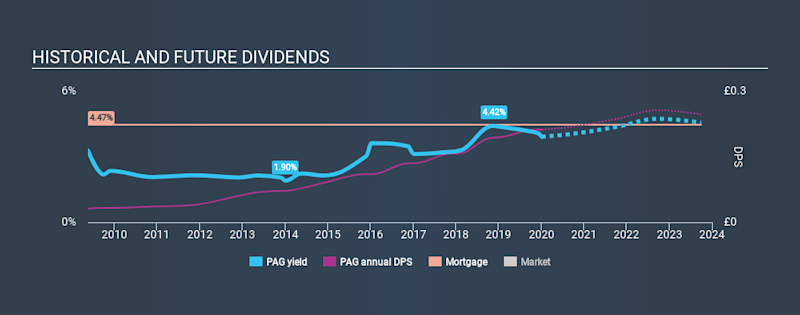 LSE:PAG Historical Dividend Yield, January 5th 2020