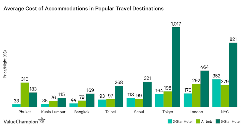 This graph shows the average cost of 3-,5-star hotels in popular travel destinations for Singaporeans as well as how they compare to private homes on Airbnb