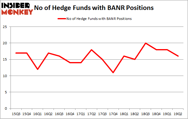 No of Hedge Funds with BANR Positions