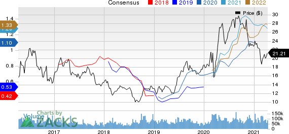 Barrick Gold Corporation Price and Consensus