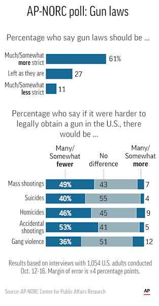 Graphic shows results of AP-NORC Center poll on attitudes toward gun laws; 2c x 5 inches; 96.3 mm x 127 mm;