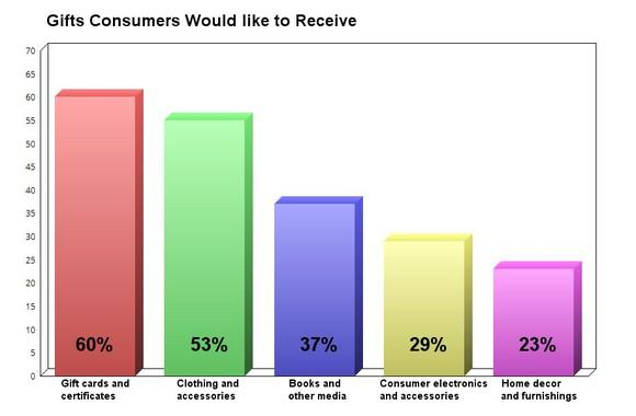 Chart showing gifts consumers would like to receive