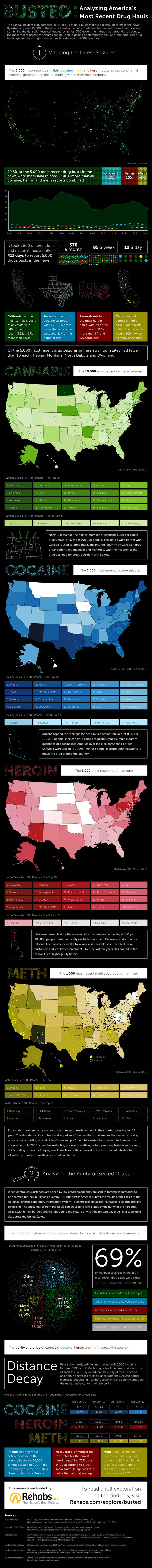 Explore America's Drug Busts