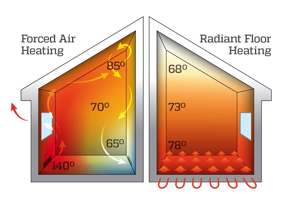 "<body> <p><em style=""font-weight:bold;"">Because heat rises, radiant systems are doomed to fail.</em> Actually, heat doesn't rise. Hot air rises. That's why forced-air systems are so often ineffective. When furnace-heated air blasts into a room, there's momentary comfort. But then the warm air swiftly rises to the ceiling, leaving cool air in its place. Uneven temperatures are inevitable. Rather than transmit air, radiant systems transmit thermal radiation. Eventually, thermal radiation warms the air, but first it warms the cooler entities it encounters—the floor, the furniture, and yes, the people standing or sitting in the living space.</p> <p><strong>Related: <a rel=""nofollow"" href="" http://www.bobvila.com/articles/2161-radiant-floor-heating-101/?bv=yahoo"" target=""_blank"">Radiant Heating 101</a> </strong> </p> </body>"