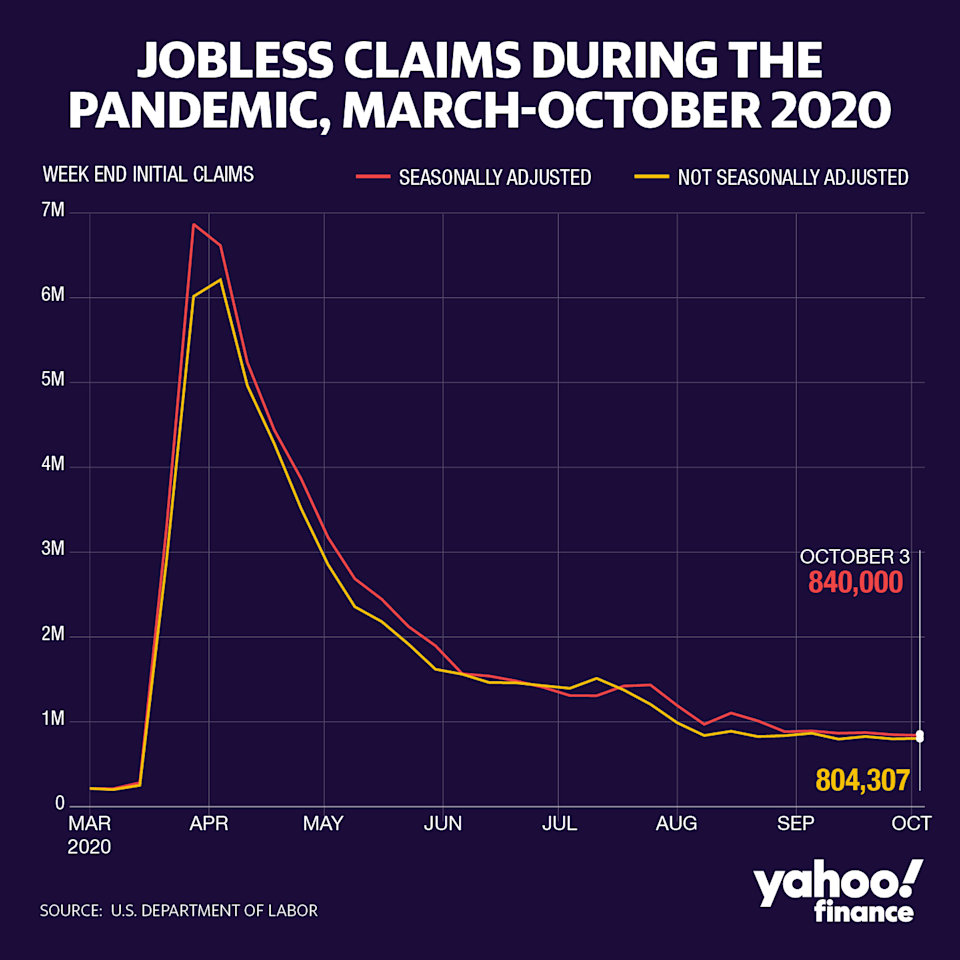 Jobless claims have remained historically high over the course of the pandemic (David Foster/Yahoo Finance)